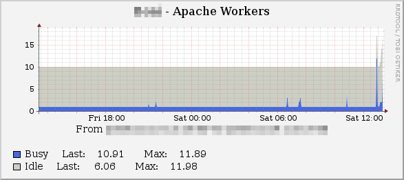Glen Pitt-Pladdy :: Blog - Apache stats on Cacti (via SNMP)